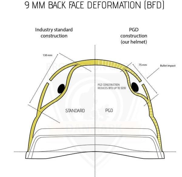 PGD MICH2000 hjelmen bøjer mindre ind, når den rammes. Så er trykket mod hovedet mindre og giver færre skader.